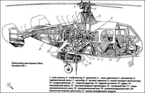 Ветролет Fairey Jet Gyrodyne